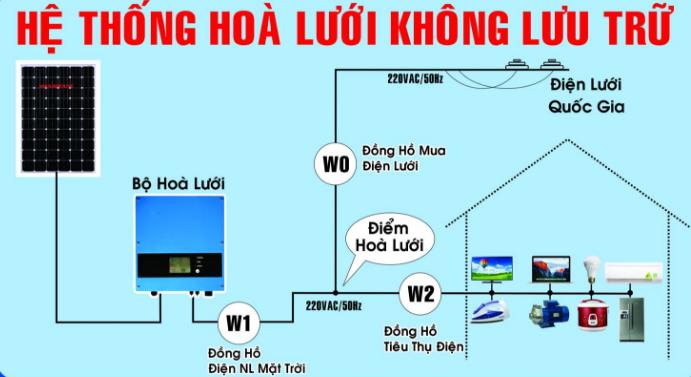 hệ thống hòa lưới không lưu trữ
