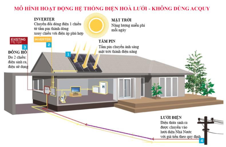 điện mặt trời hòa lưới